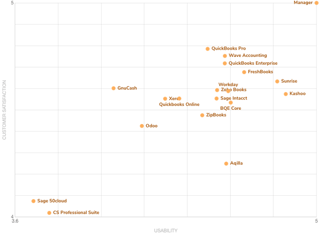 March 2020 FrontRunners Graph